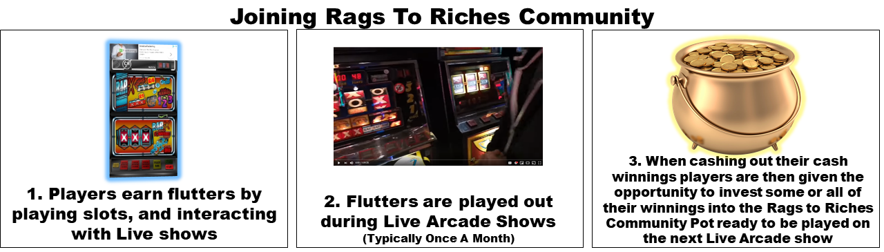 Joining Rags To Riches Community Pot